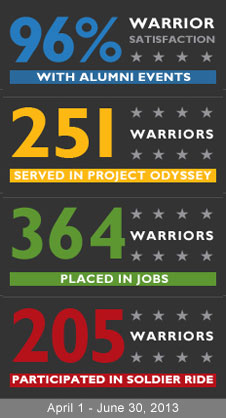 96% Warrior Satisfaction, 251 Warriors Served in Project Odessey, 364 Warriors Placed in Jobs, 205 Warriors Participated in Soldier Ride.