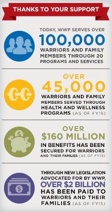 Wounded Warrior Project serves 100,000 warriors and family members through 20 programs and services